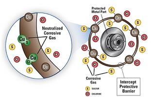Intercept Packaging Neutralizes Corrosion