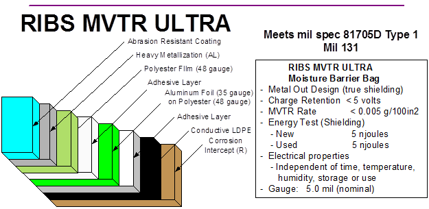 RIBS Ultra Schematic shows the layers of protection