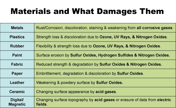 materials_and_what_damages_them.jpg