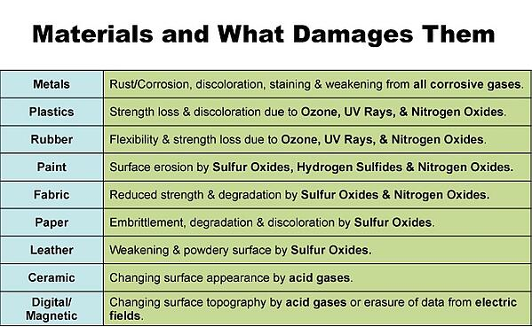 Materials and what damages them
